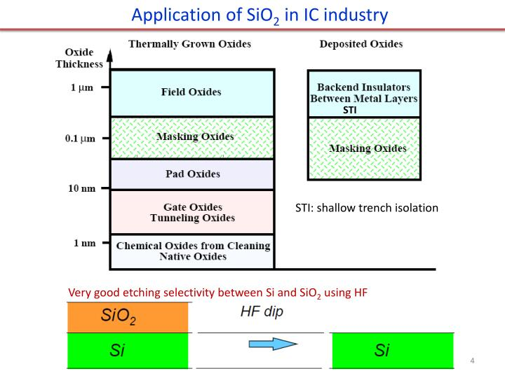 Application of SiO