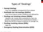 types of dealings