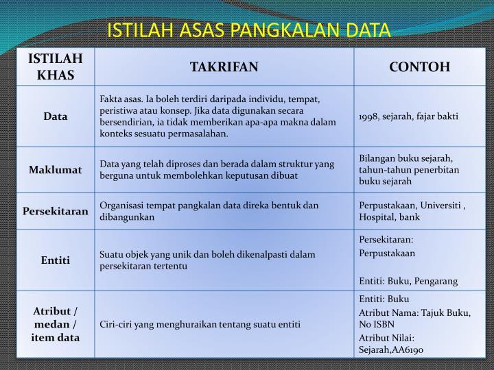 ISTILAH ASAS PANGKALAN DATA