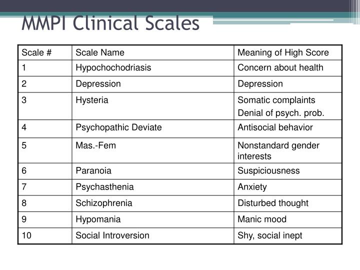 MMPI Clinical Scales
