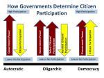 how governments determine citizen participation1