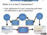 what is in a user s interactions