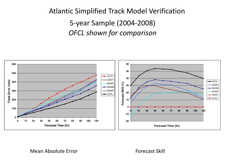 atlantic simplified track model verification 5 year sample 2004 2008 ofcl shown for comparison n.