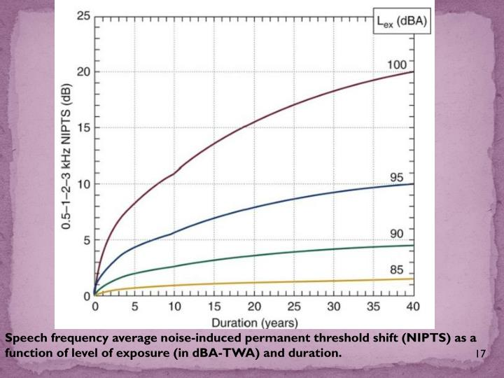 Speech frequency average noise-induced permanent threshold shift (NIPTS) as a function of level of exposure (in dBA-TWA) and duration.