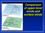 comparison of upper level winds and surface winds