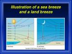 illustration of a sea breeze and a land breeze