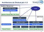 architecture du stratuslab v1 0