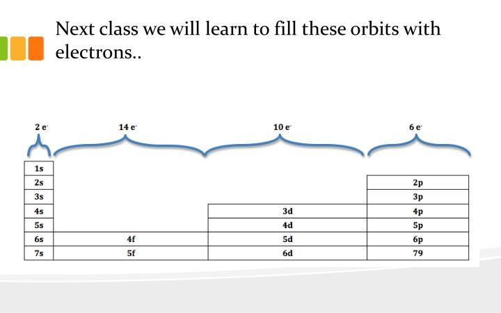 Next class we will learn to fill these orbits with electrons..