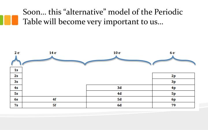 Soon this alternative model of the periodic table will become very important to us