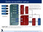 data acquisition setup