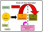 role of the narrator