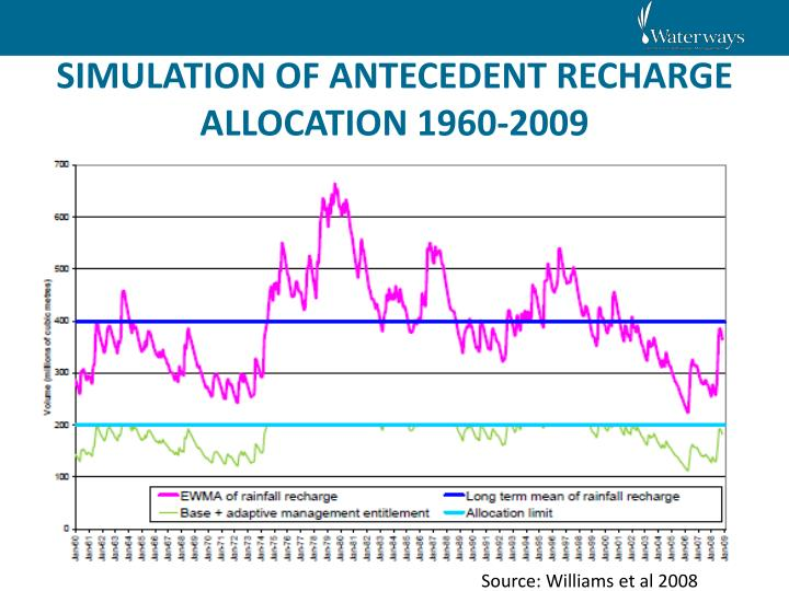 SIMULATION OF ANTECEDENT RECHARGE ALLOCATION 1960-2009
