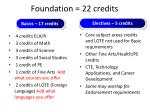 foundation 22 credits