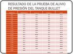 resultado de la prueba de alivio de presi n del tanque bullet
