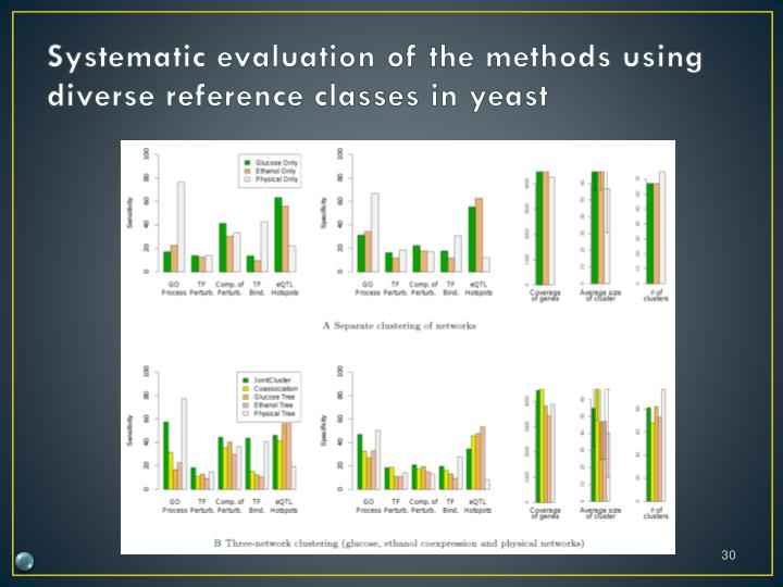 Systematic evaluation of the methods using diverse reference classes in yeast
