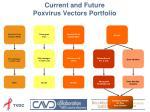 current and future poxvirus vectors portfolio