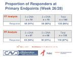 proportion of responders at primary endpoints week 26 28
