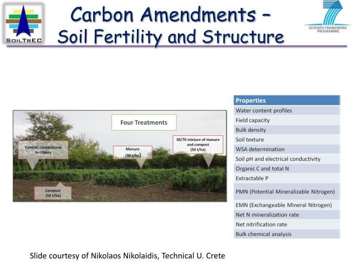Carbon Amendments –