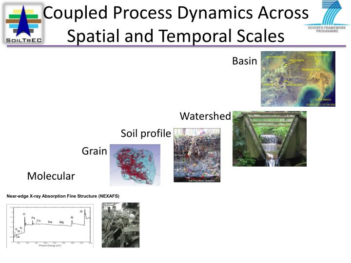 Coupled Process Dynamics Across Spatial and Temporal Scales