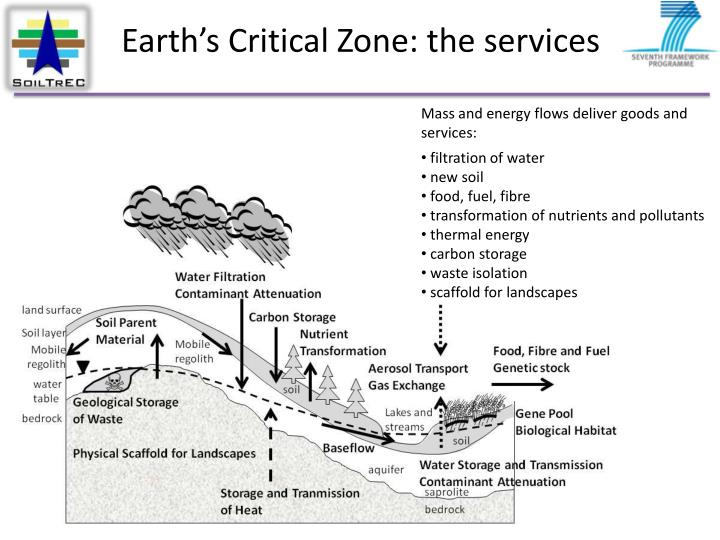 Earth's Critical Zone: the services