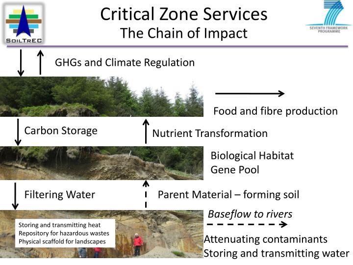 Critical Zone Services