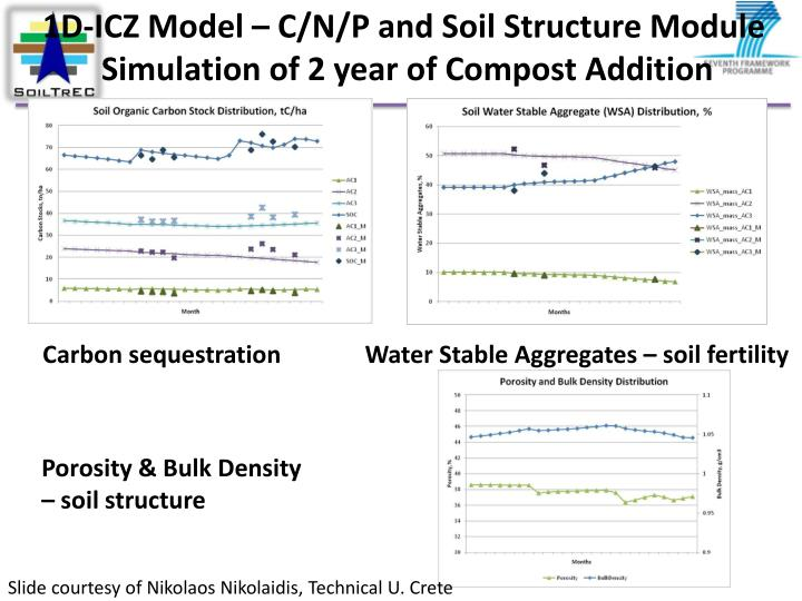 1D-ICZ Model – C/N/P and Soil Structure Module