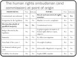 the human rights ombudsman and commission at point of origin