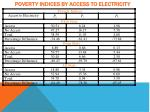 poverty indices by access to electricity