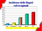 incidenza delle flogosi vulvovaginali