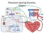 potassium sparing diuretics targets