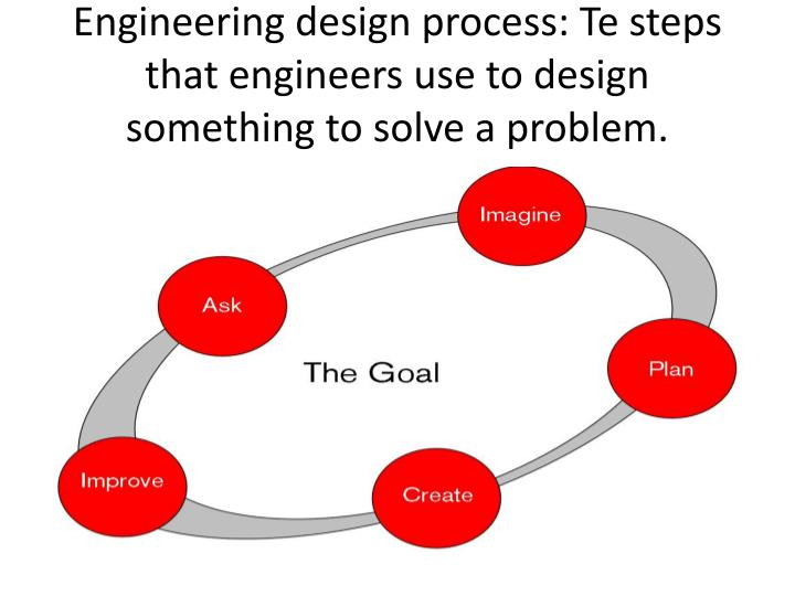 Engineering design process: Te steps that engineers use to design something to solve a problem.