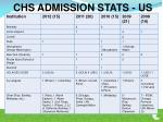 chs admission stats us