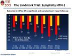 the landmark trial symplicity htn 1