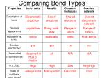 comparing bond types1