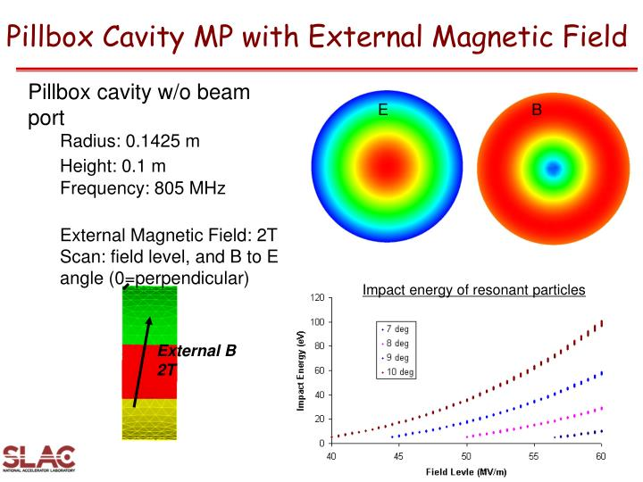 Pillbox Cavity MP with External Magnetic Field