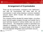 arrangement of cryomodules