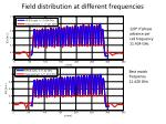 field distribution at different frequencies