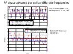 rf phase advance per cell at different frequencies