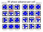 rf phase advance per cell