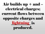 air builds up and electrical charges current flows between opposite charges and is produced