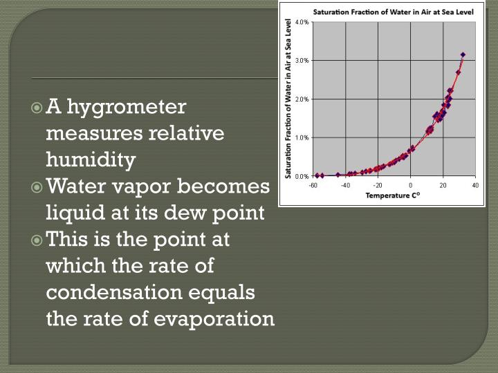 A hygrometer measures relative humidity