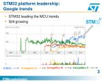 stm32 platform leadership google trends