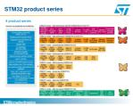 stm32 product series