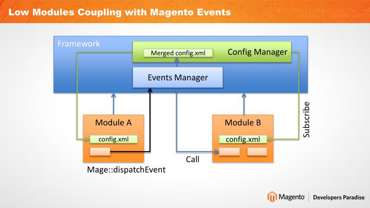 Low Modules Coupling with Magento Events