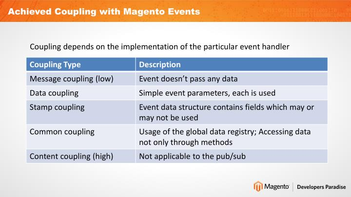 Achieved Coupling with Magento Events
