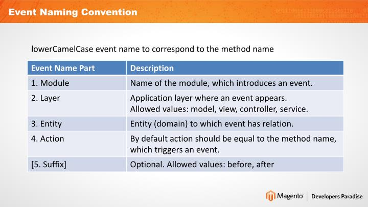 Event Naming Convention