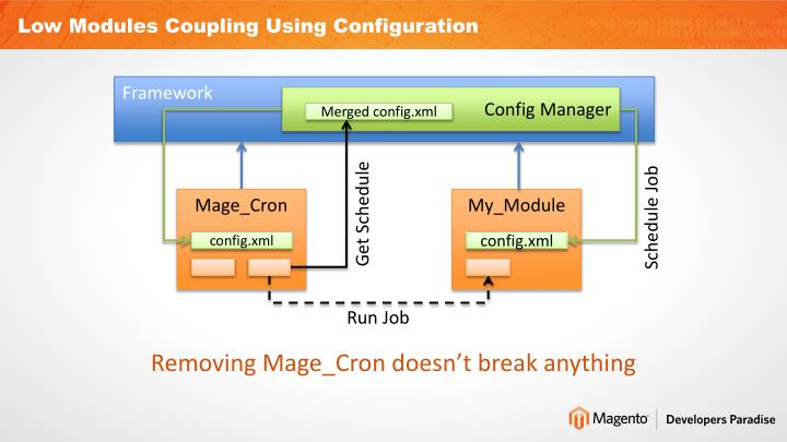 Low Modules Coupling Using Configuration