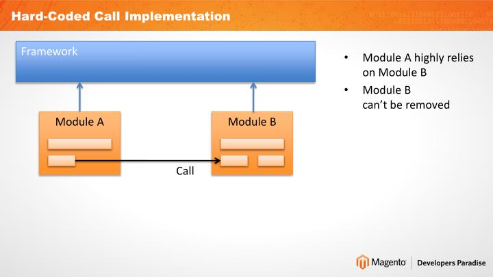 Hard-Coded Call Implementation