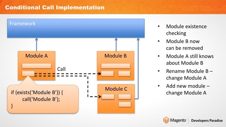 Conditional Call Implementation