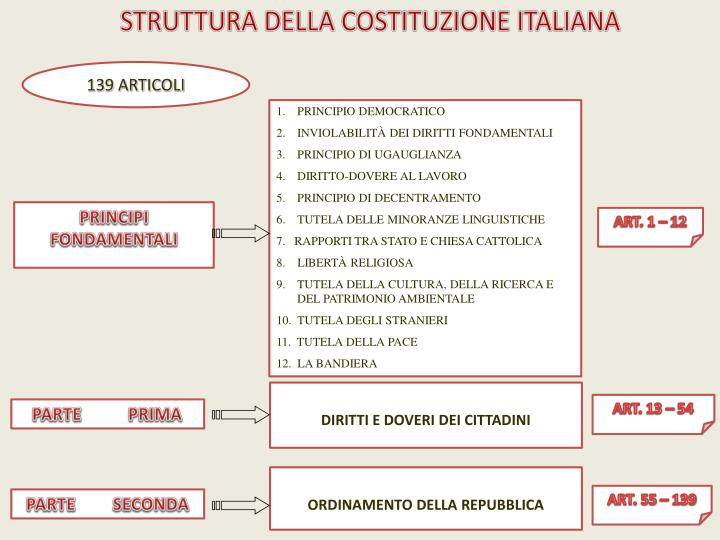 ppt la costituzione della repubblica italiana powerpoint